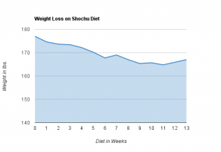 Shochu Diet Week 13