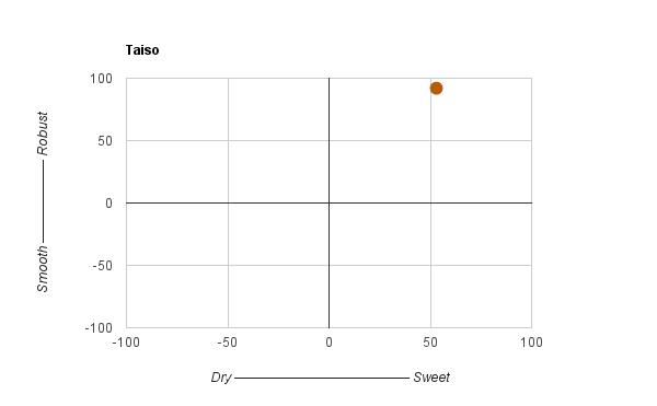 taiso chart